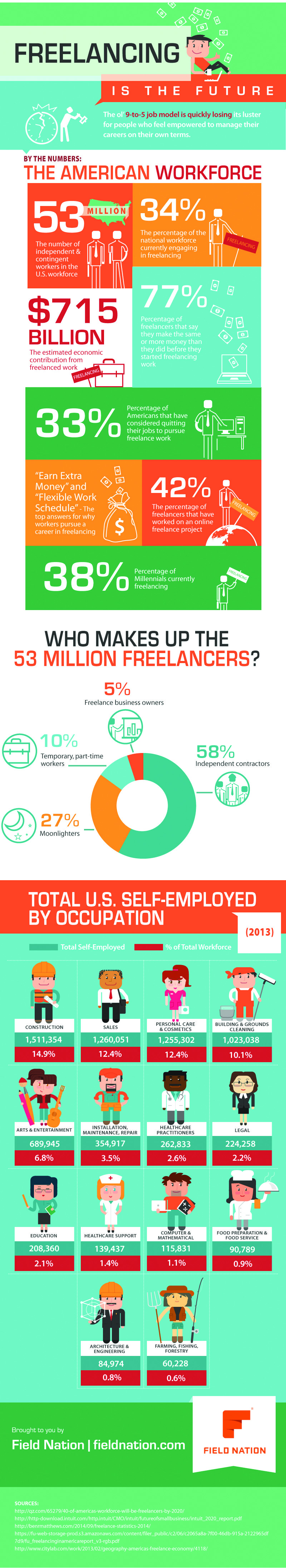 Freelancing-is-the-Future