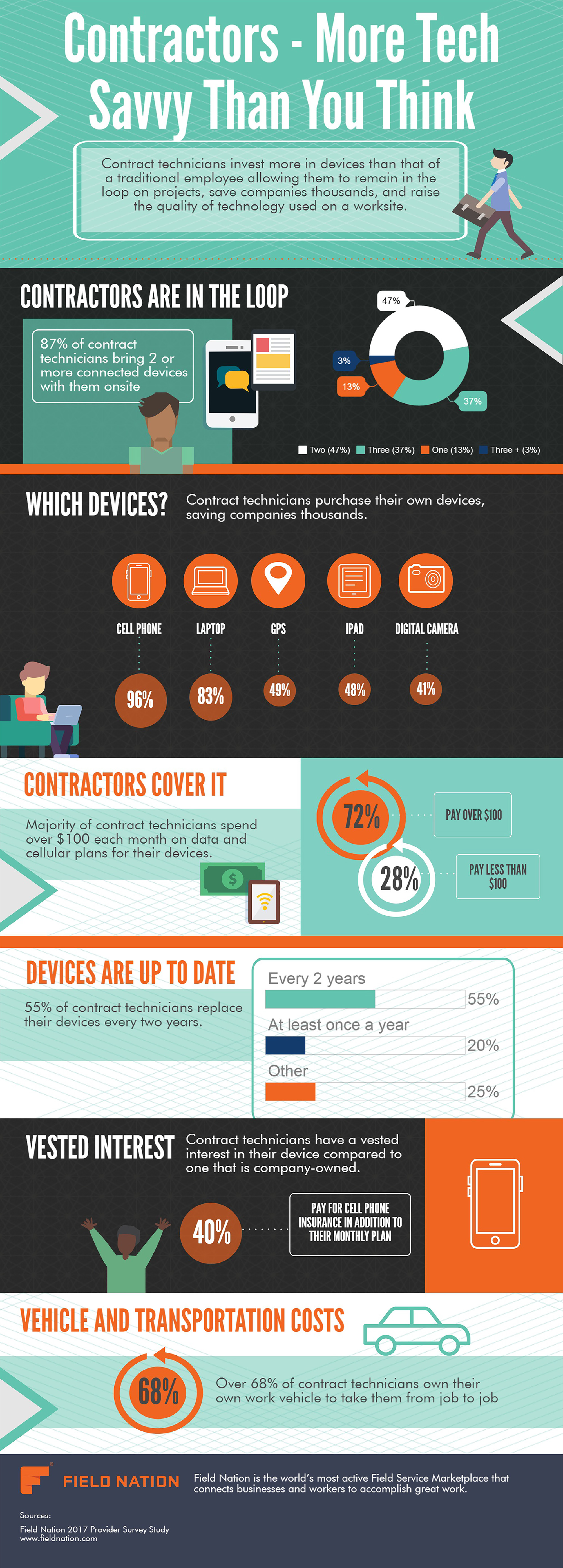 Contractors- More Tech Savvy Than You Think