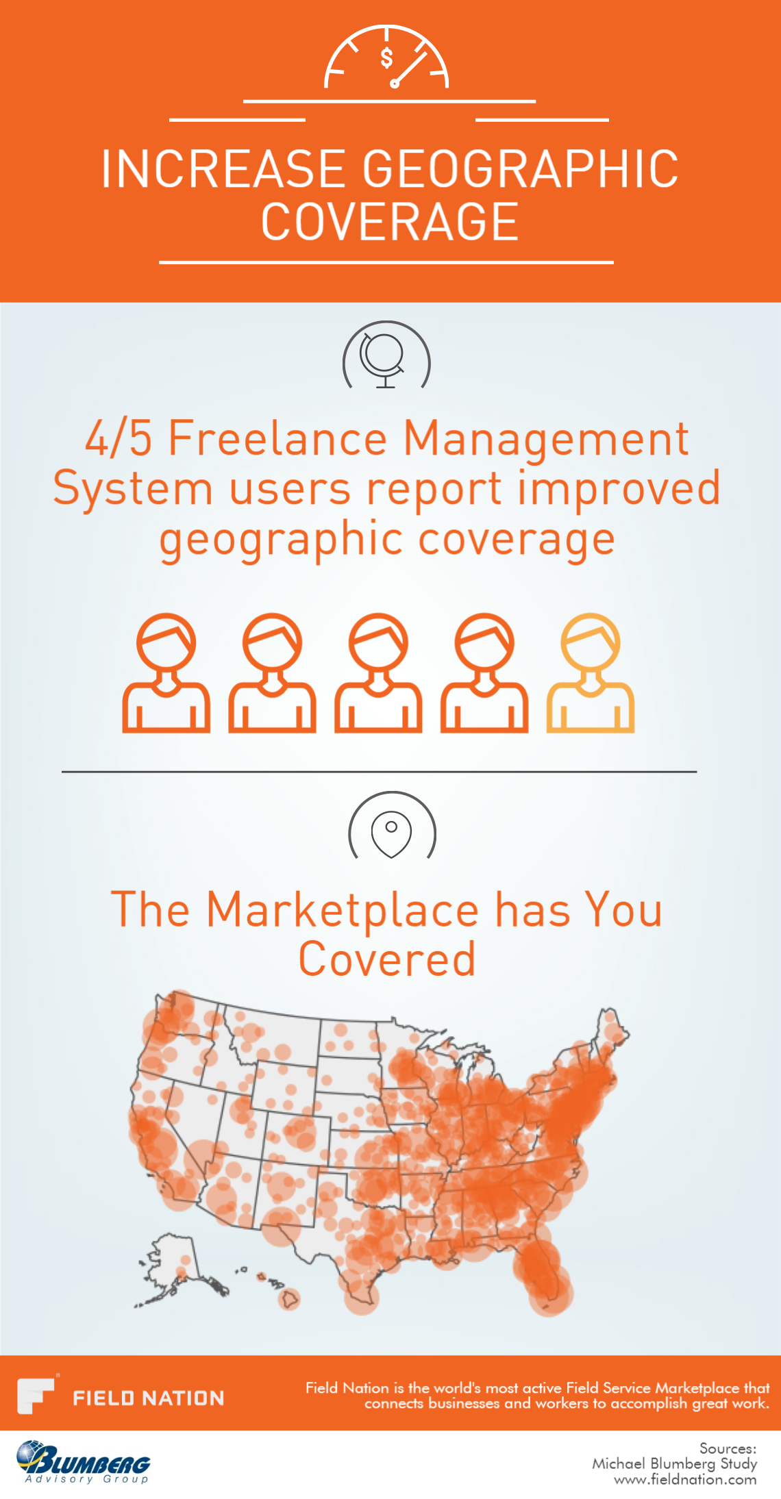 80% of FMS users report improved geographic coverage