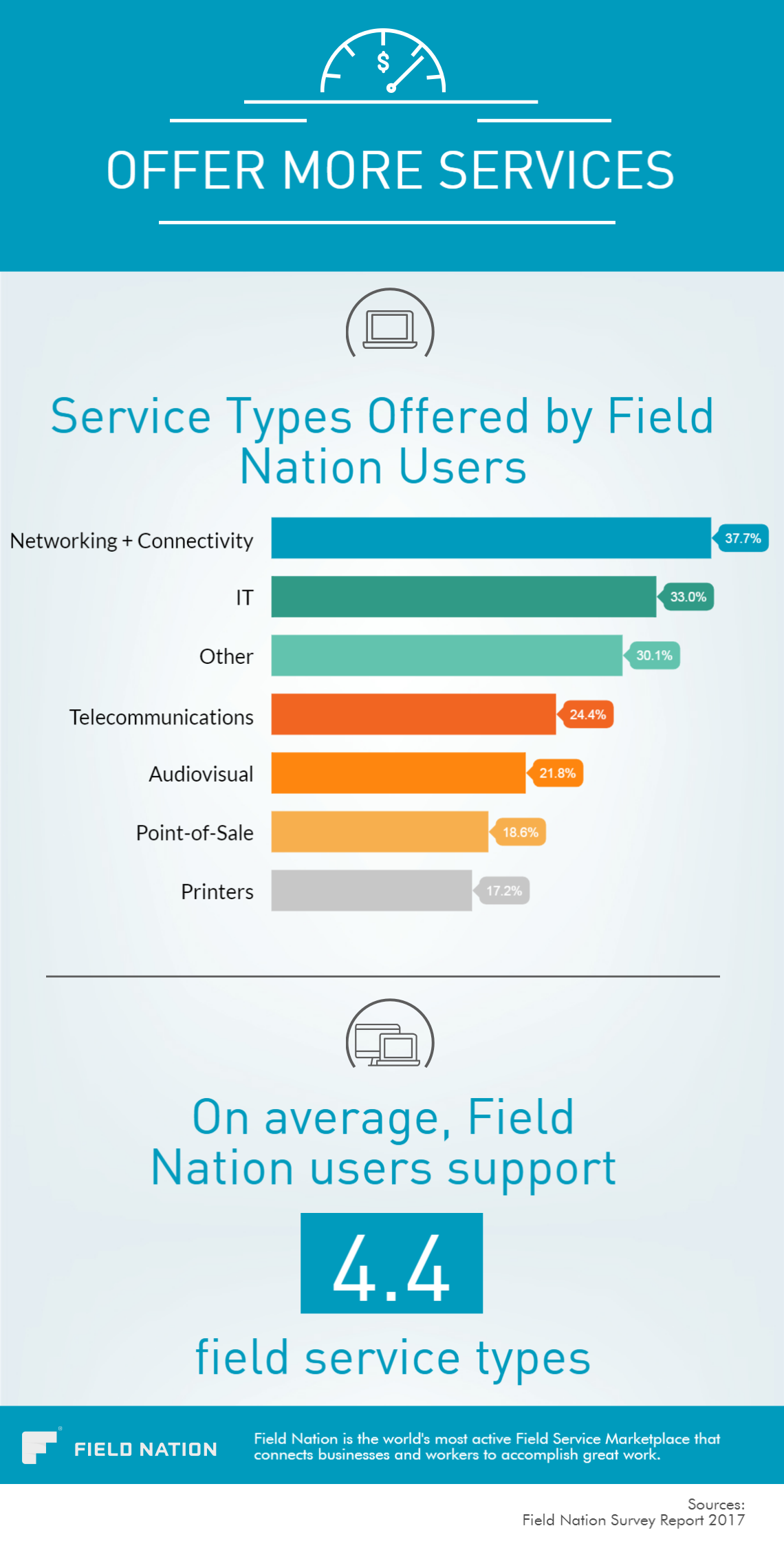 Service Types Offered by Field Nation Users