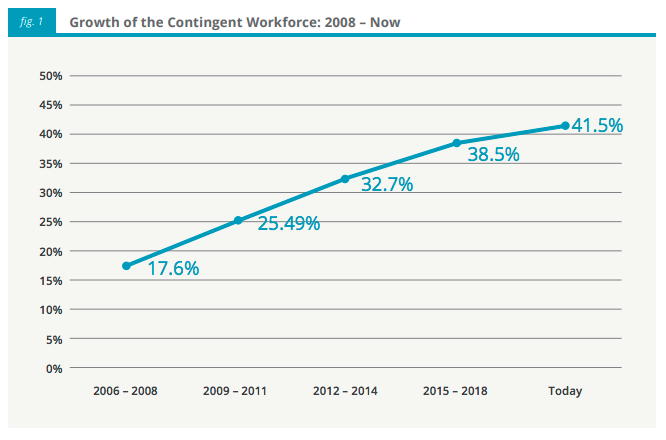 evolution of the contingent workforce figure 1