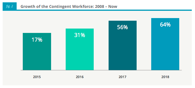 contingent workforce 2008-now figure 2 graph