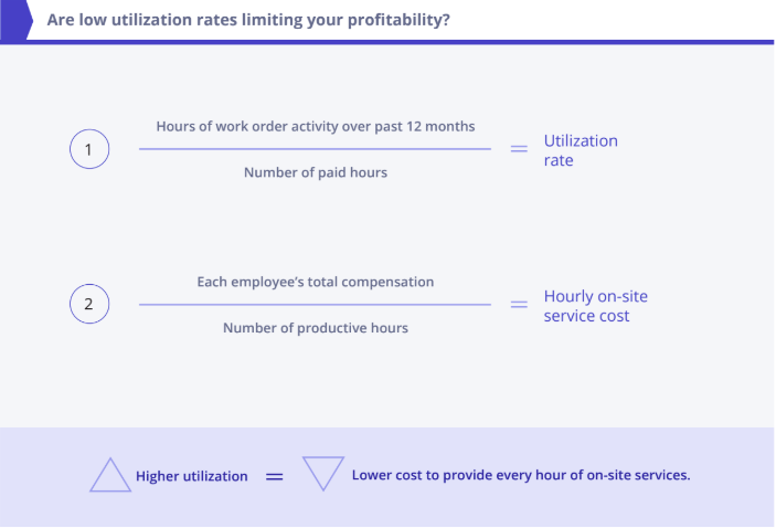 calculate utilization rate and onsite service cost