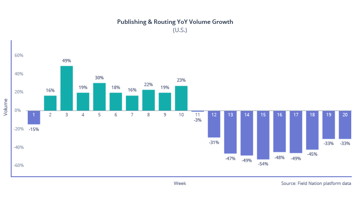 Published and routing year-over-year volume growth (U.S.)