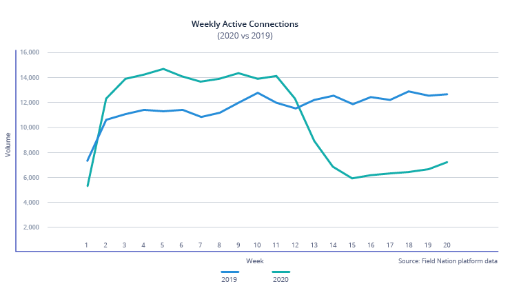 Weekly active connection (2020 vs 2019)