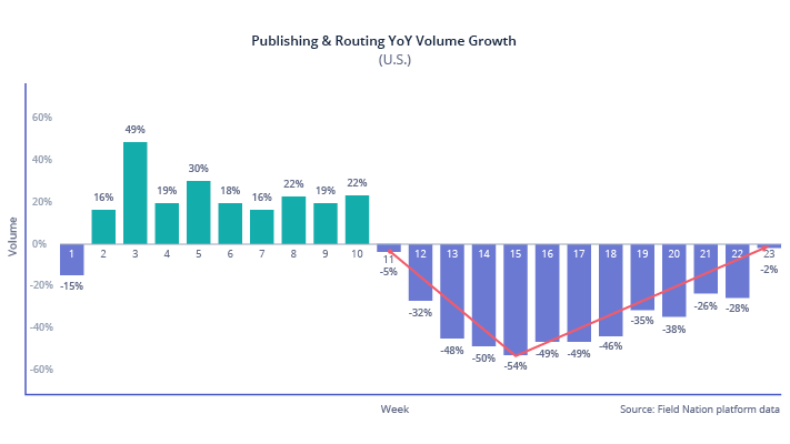 Published and routing year-over-year volume growth