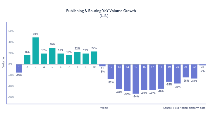 Published and routing YoY Volume Growth