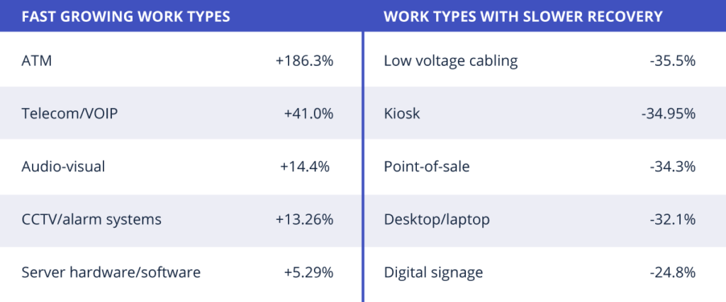 Fastest growing work types and work types with slower recovery